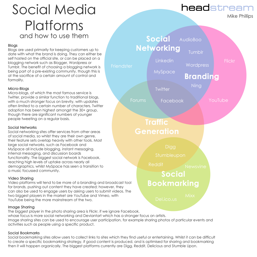 Social Media Platforms Landscape Venn Diagram